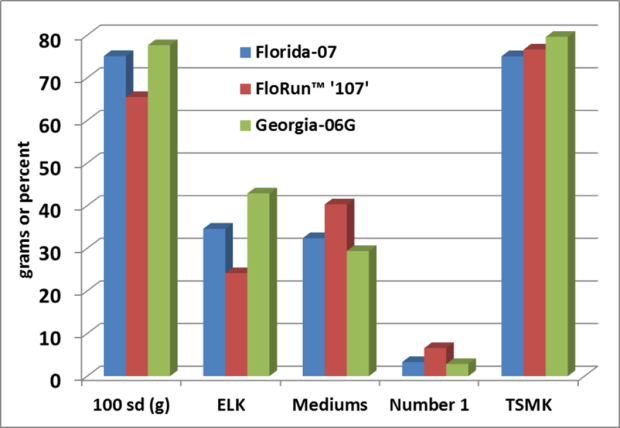Seed size and grade of FloRunTM '107' compared to 'Florida-07' and 'Georgia-06G'.